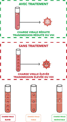 La-charge-virale